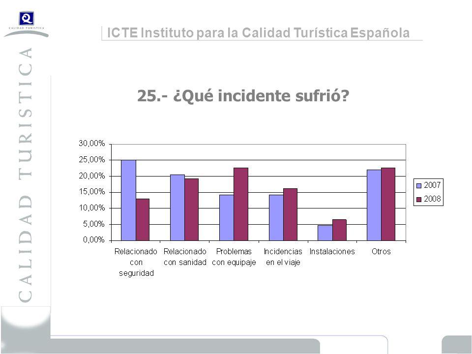 ICTE Instituto para la Calidad Turística Española 25.- ¿Qué incidente sufrió