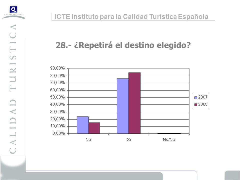 ICTE Instituto para la Calidad Turística Española 28.- ¿Repetirá el destino elegido