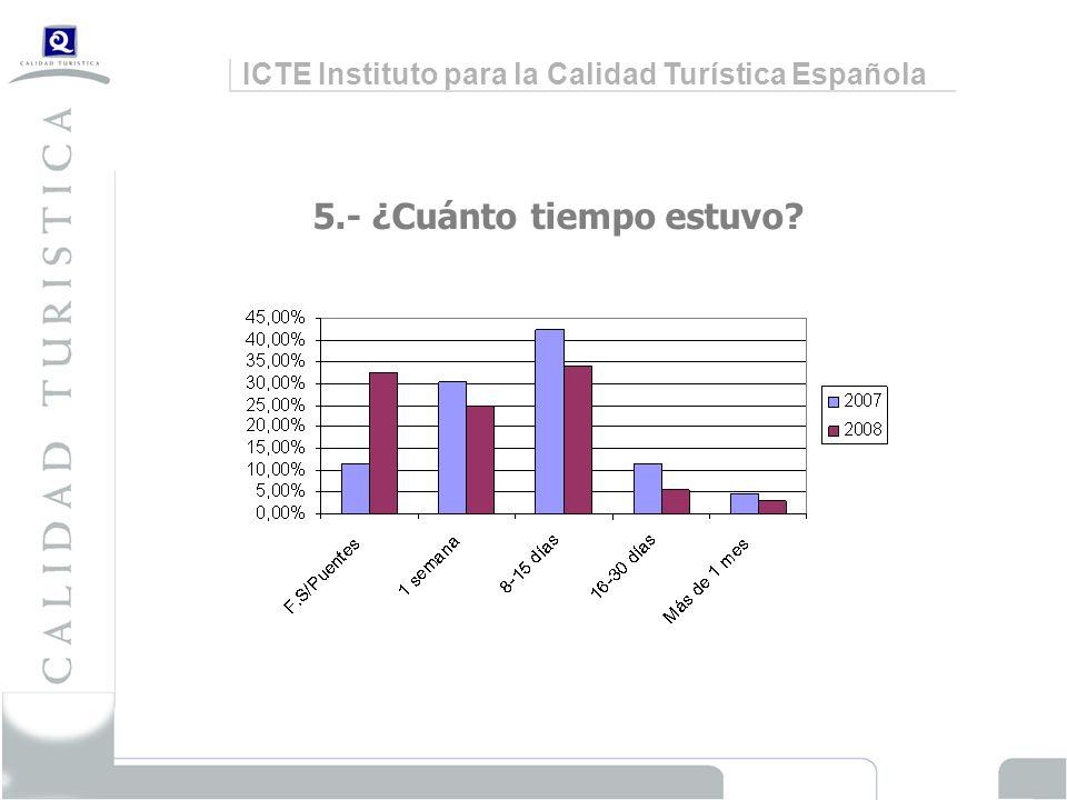 ICTE Instituto para la Calidad Turística Española 5.- ¿Cuánto tiempo estuvo