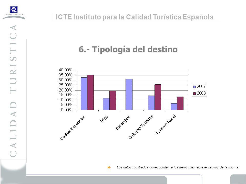 ICTE Instituto para la Calidad Turística Española 6.- Tipología del destino Los datos mostrados corresponden a los ítems más representativos de la misma