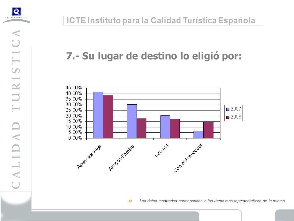ICTE Instituto para la Calidad Turística Española 7.- Su lugar de destino lo eligió por: Los datos mostrados corresponden a los ítems más representativos de la misma