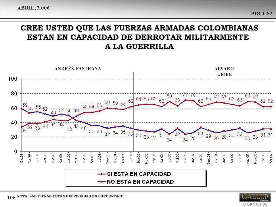 ABRIL, 2.006 C 094 04 06 POLL 52 105 CREE USTED QUE LAS FUERZAS ARMADAS COLOMBIANAS ESTAN EN CAPACIDAD DE DERROTAR MILITARMENTE A LA GUERRILLA CREE US