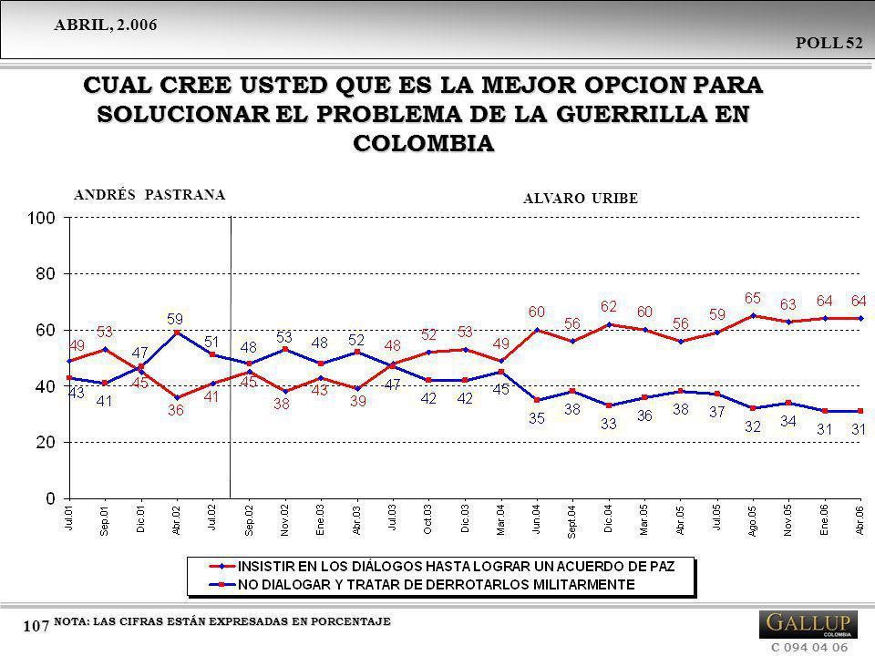 ABRIL, 2.006 C 094 04 06 POLL 52 107 CUAL CREE USTED QUE ES LA MEJOR OPCION PARA SOLUCIONAR EL PROBLEMA DE LA GUERRILLA EN COLOMBIA ANDRÉS PASTRANA AL