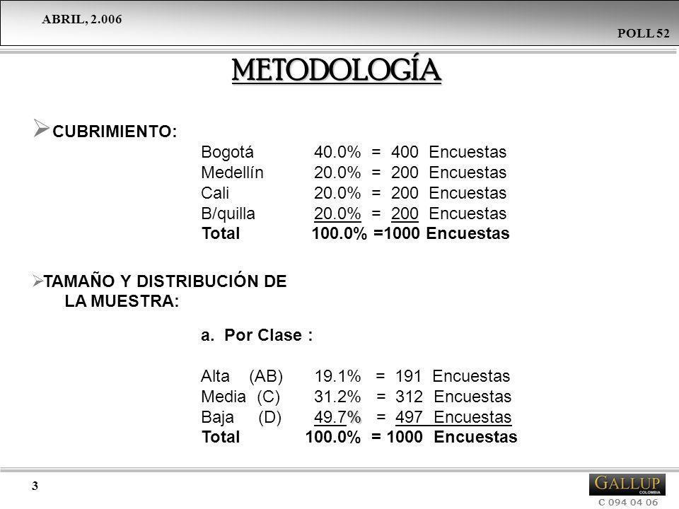 ABRIL, 2.006 C 094 04 06 POLL 52 3 CUBRIMIENTO: Bogotá40.0% = 400 Encuestas Medellín20.0% = 200 Encuestas Cali20.0% = 200 Encuestas B/quilla20.0% = 20