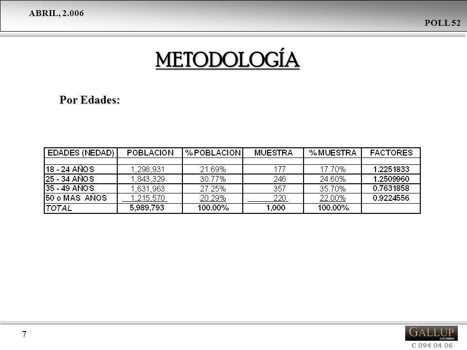 ABRIL, 2.006 C 094 04 06 POLL 52 8 FECHA DE REALIZACIÓN La recolección de la información se llevó a DEL TRABAJO CAMPO: cabo entre el 18 y el 23 de Abril del 2.006.