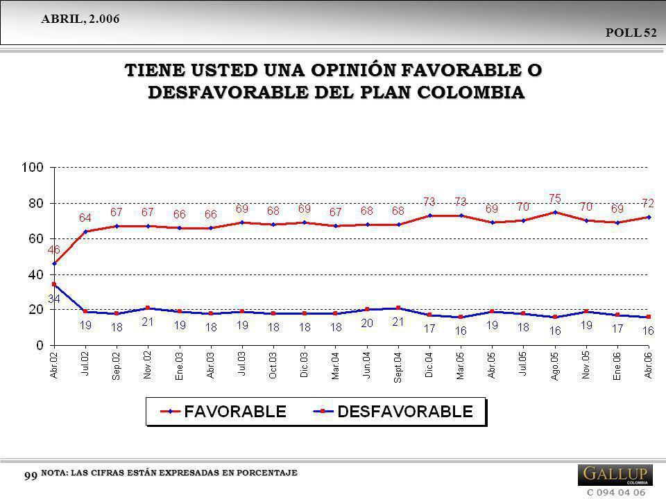 ABRIL, 2.006 C 094 04 06 POLL 52 99 TIENE USTED UNA OPINIÓN FAVORABLE O DESFAVORABLE DEL PLAN COLOMBIA NOTA: LAS CIFRAS ESTÁN EXPRESADAS EN PORCENTAJE