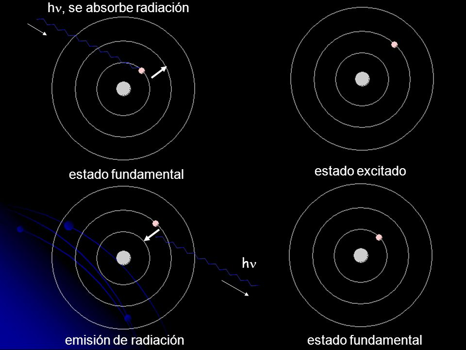 estado fundamental estado excitado emisión de radiaciónestado fundamental h, se absorbe radiación h