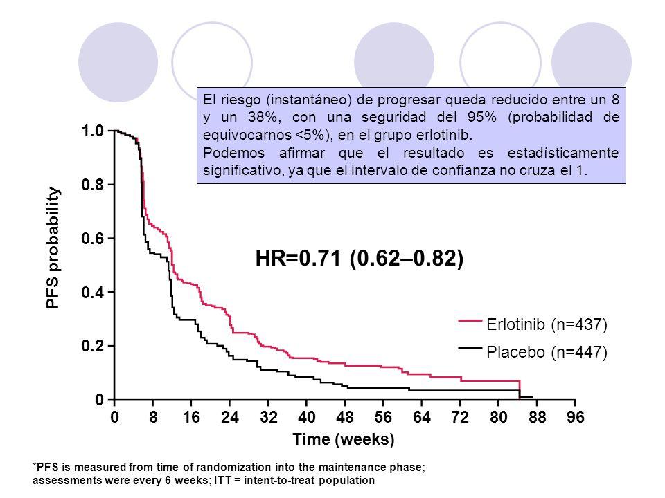 1.0 0.8 0.6 0.4 0.2 0 081624324048566472808896 Time (weeks) HR=0.71 (0.62–0.82) Erlotinib (n=437) Placebo (n=447) *PFS is measured from time of random
