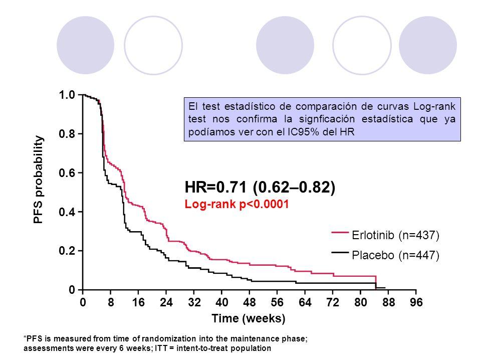 1.0 0.8 0.6 0.4 0.2 0 081624324048566472808896 Time (weeks) HR=0.71 (0.62–0.82) Log-rank p<0.0001 Erlotinib (n=437) Placebo (n=447) *PFS is measured f