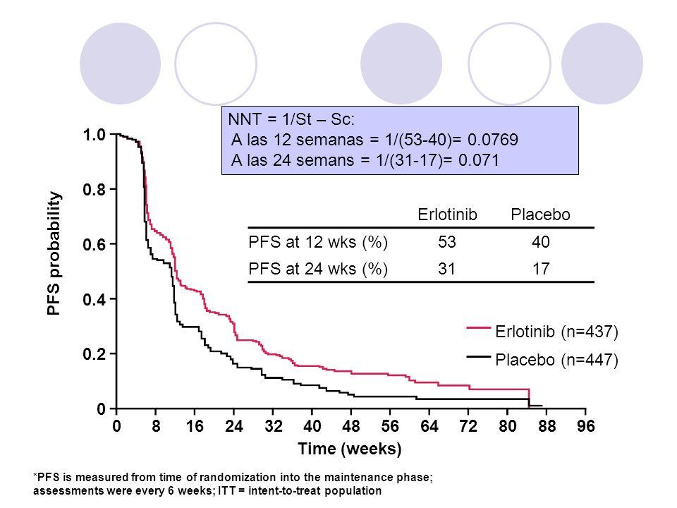 1.0 0.8 0.6 0.4 0.2 0 081624324048566472808896 Time (weeks) Erlotinib (n=437) Placebo (n=447) ErlotinibPlacebo PFS at 12 wks (%)5340 PFS at 24 wks (%)