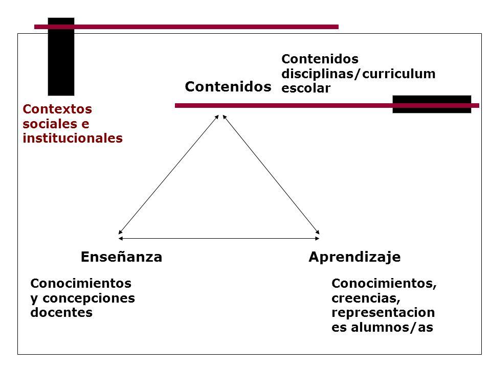 Enseñanza Contenidos Aprendizaje Conocimientos, creencias, representacion es alumnos/as Contenidos disciplinas/curriculum escolar Conocimientos y conc
