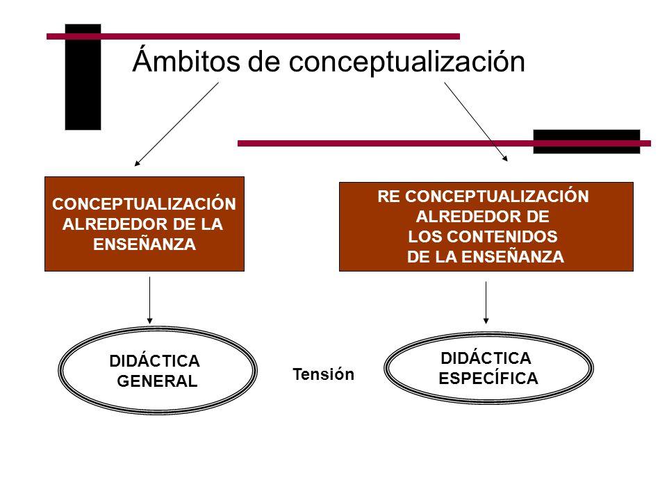 Ámbitos de conceptualización DIDÁCTICA GENERAL DIDÁCTICA ESPECÍFICA CONCEPTUALIZACIÓN ALREDEDOR DE LA ENSEÑANZA RE CONCEPTUALIZACIÓN ALREDEDOR DE LOS