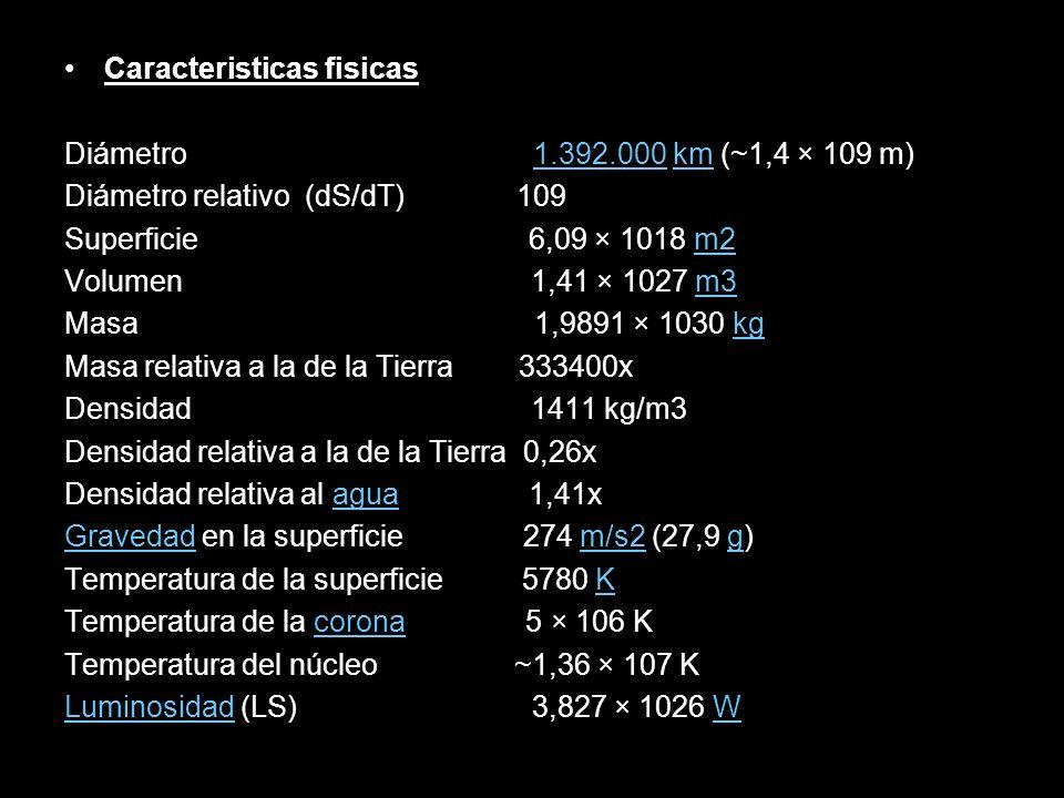Caracteristicas fisicas Diámetro 1.392.000 km (~1,4 × 109 m)1.392.000km Diámetro relativo (dS/dT) 109 Superficie 6,09 × 1018 m2m2 Volumen 1,41 × 1027
