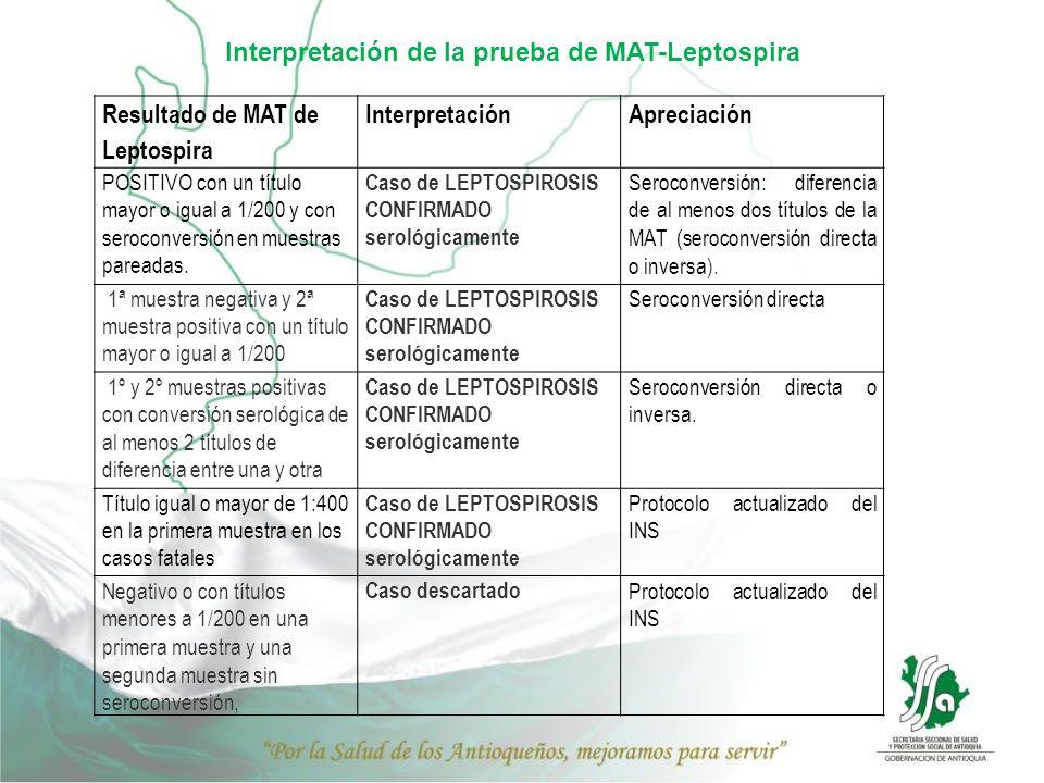 Interpretación de la prueba de MAT-Leptospira Resultado de MAT de Leptospira InterpretaciónApreciación POSITIVO con un título mayor o igual a 1/200 y