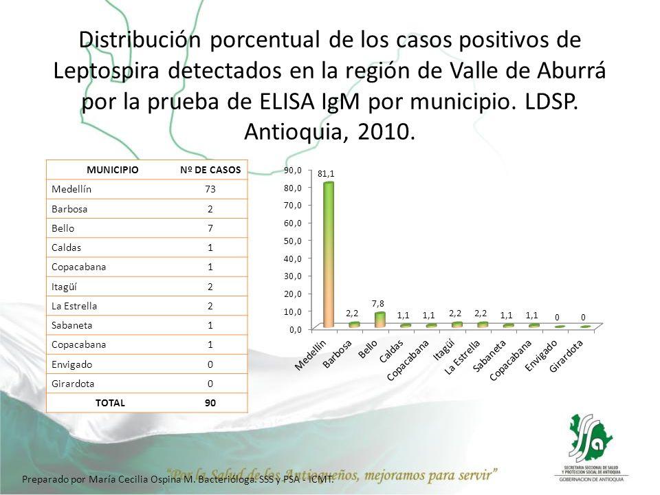 Distribución porcentual de los casos positivos de Leptospira detectados en la región de Valle de Aburrá por la prueba de ELISA IgM por municipio. LDSP