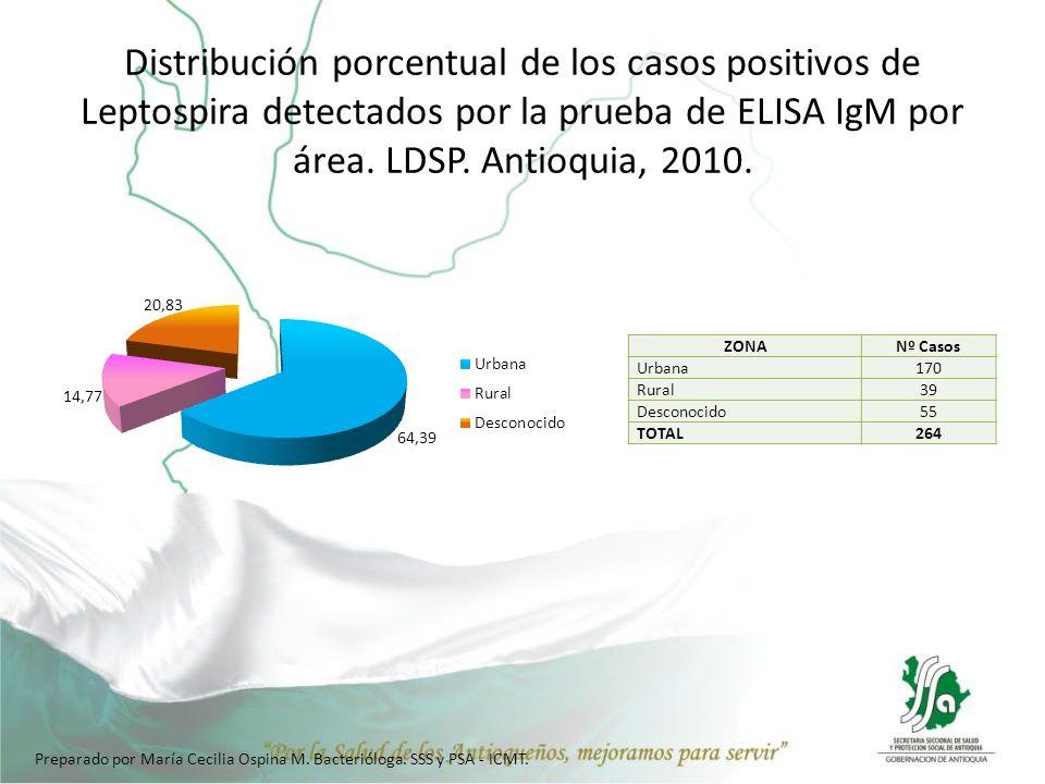 Distribución porcentual de los casos positivos de Leptospira detectados por la prueba de ELISA IgM por área. LDSP. Antioquia, 2010. ZONANº Casos Urban