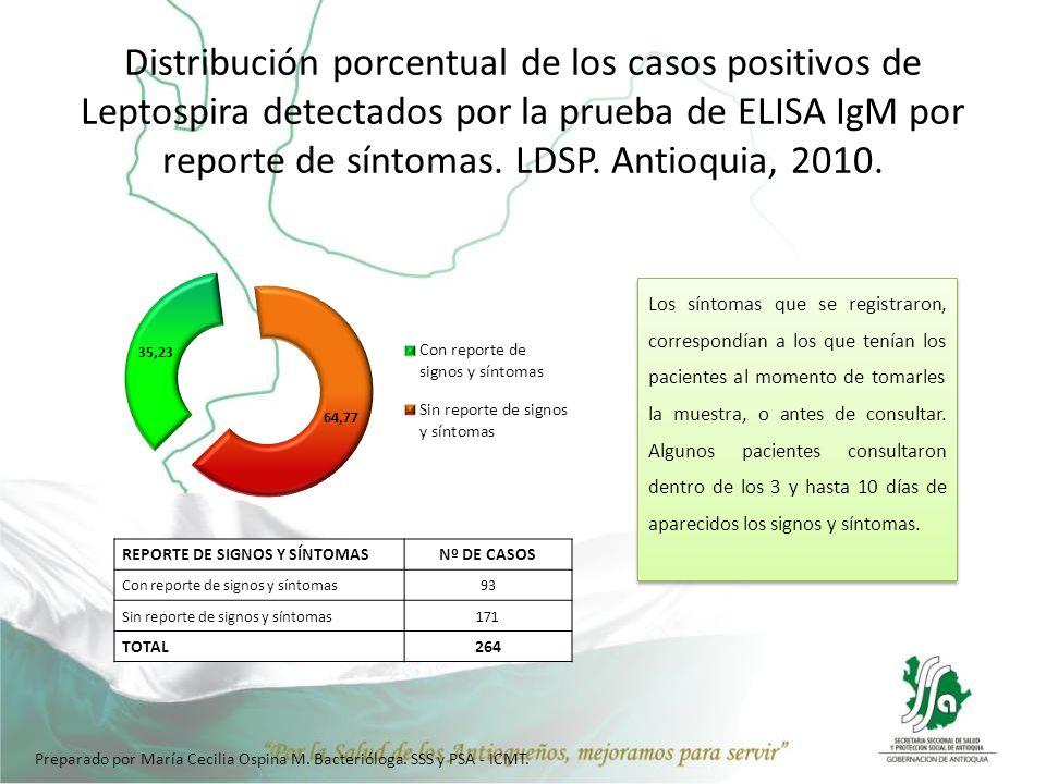 Distribución porcentual de los casos positivos de Leptospira detectados por la prueba de ELISA IgM por reporte de síntomas. LDSP. Antioquia, 2010. REP