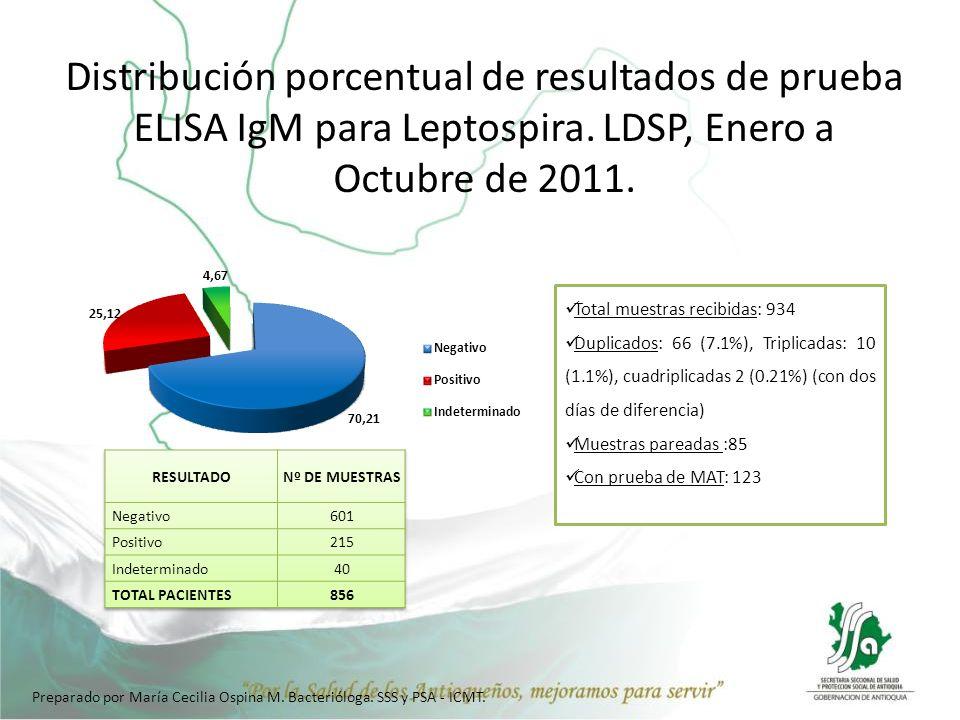 Distribución porcentual de resultados de prueba ELISA IgM para Leptospira. LDSP, Enero a Octubre de 2011. Total muestras recibidas: 934 Duplicados: 66