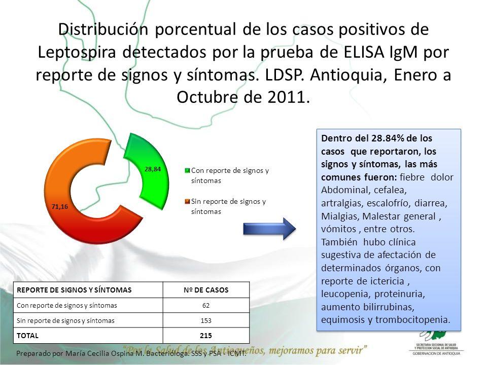 Distribución porcentual de los casos positivos de Leptospira detectados por la prueba de ELISA IgM por reporte de signos y síntomas. LDSP. Antioquia,