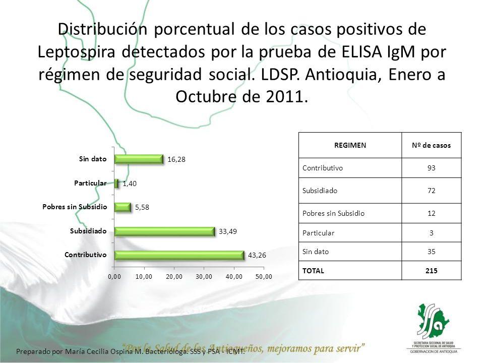 Distribución porcentual de los casos positivos de Leptospira detectados por la prueba de ELISA IgM por régimen de seguridad social. LDSP. Antioquia, E