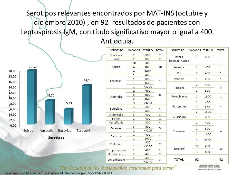 Serotipos relevantes encontrados por MAT-INS (octubre y diciembre 2010), en 92 resultados de pacientes con Leptospirosis IgM, con título significativo