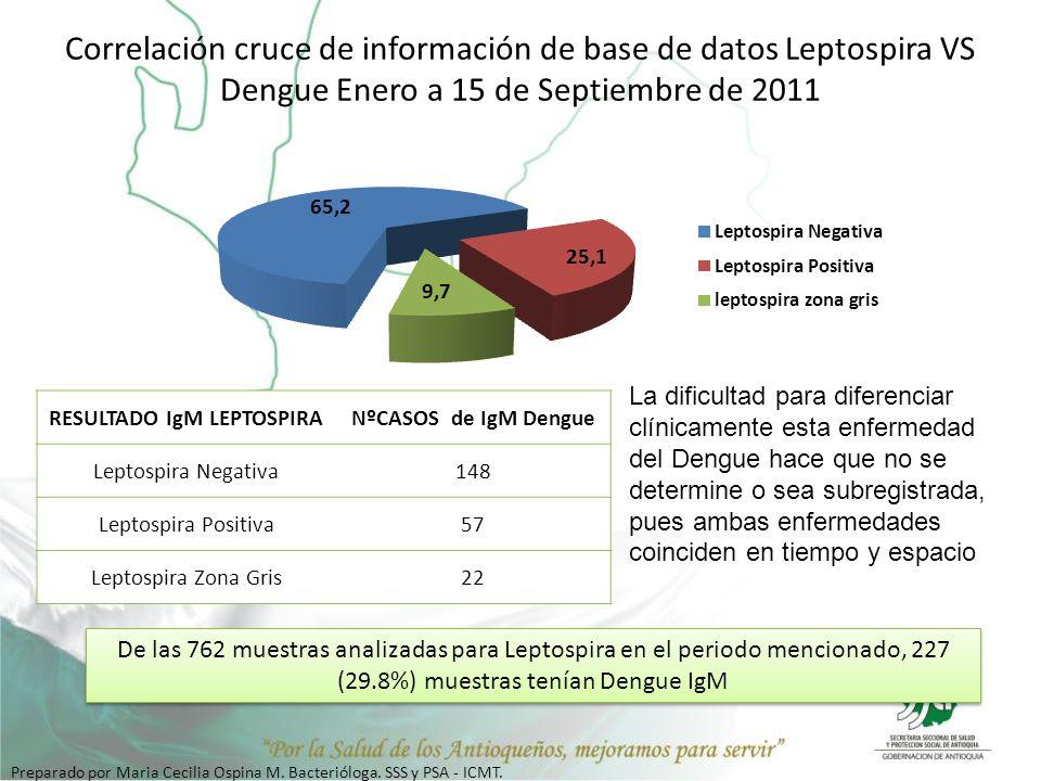 Correlación cruce de información de base de datos Leptospira VS Dengue Enero a 15 de Septiembre de 2011 RESULTADO IgM LEPTOSPIRANºCASOS de IgM Dengue