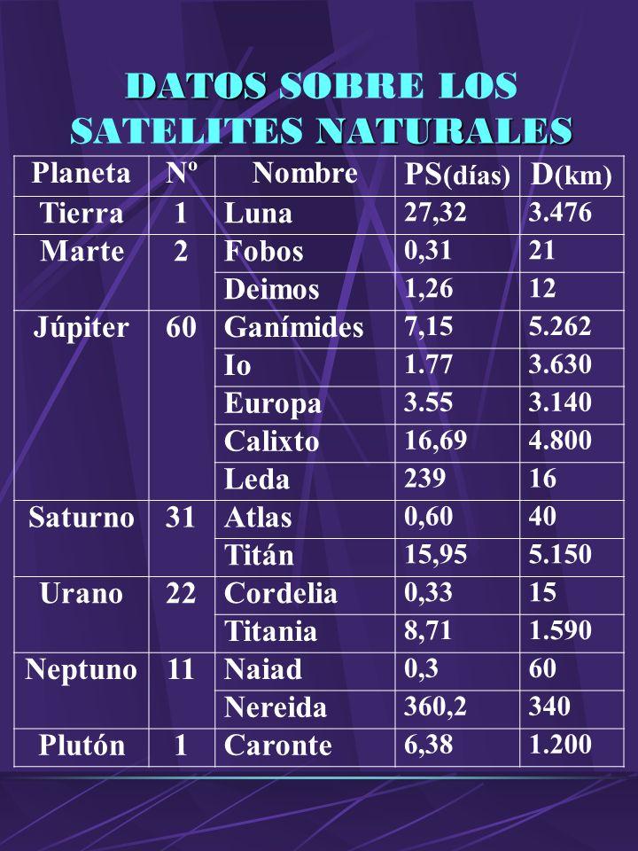 LOS SATELITES NATURALES Cualquier astro que se encuentra desplazándose alrededor de otro; y que no modifica su trayectoria. Los diferentes planetas po