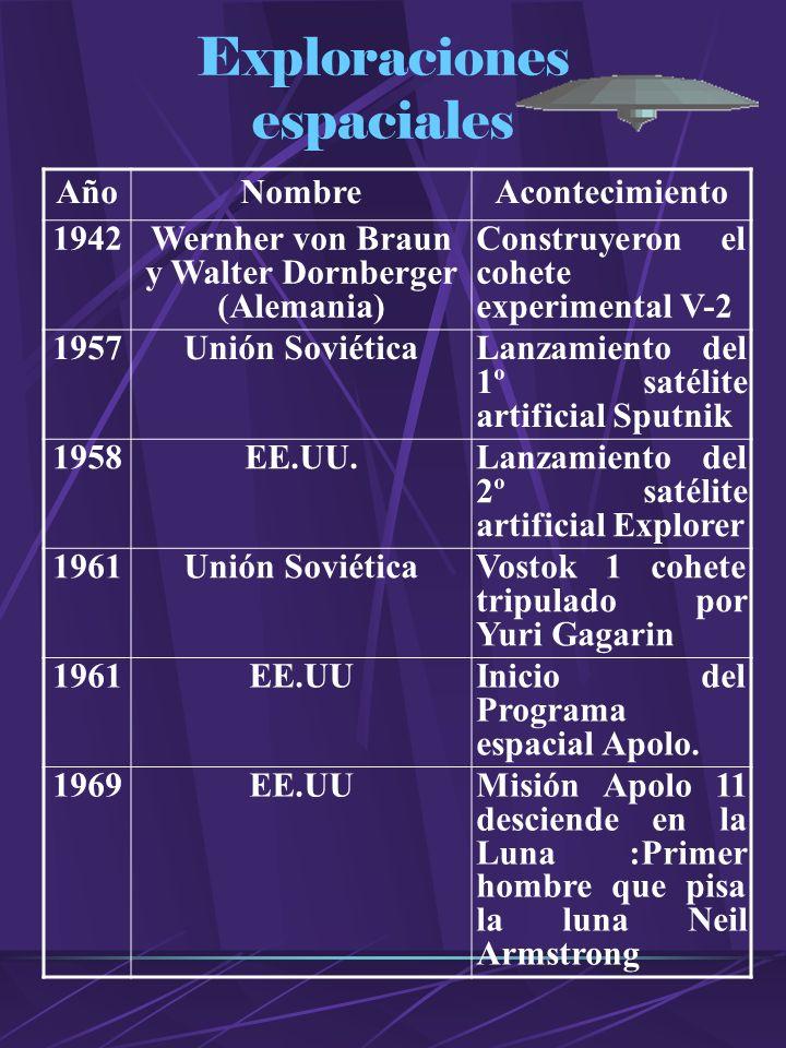 Exploraciones espaciales AñoNombreAcontecimiento 1942Wernher von Braun y Walter Dornberger (Alemania) Construyeron el cohete experimental V-2 1957Unión SoviéticaLanzamiento del 1º satélite artificial Sputnik 1958EE.UU.Lanzamiento del 2º satélite artificial Explorer 1961Unión SoviéticaVostok 1 cohete tripulado por Yuri Gagarin 1961EE.UUInicio del Programa espacial Apolo.