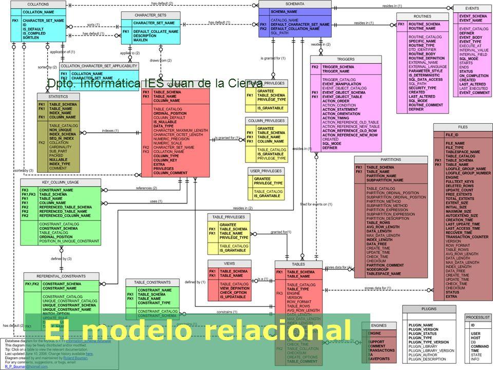El modelo relacional Dpto. Informática IES Juan de la Cierva