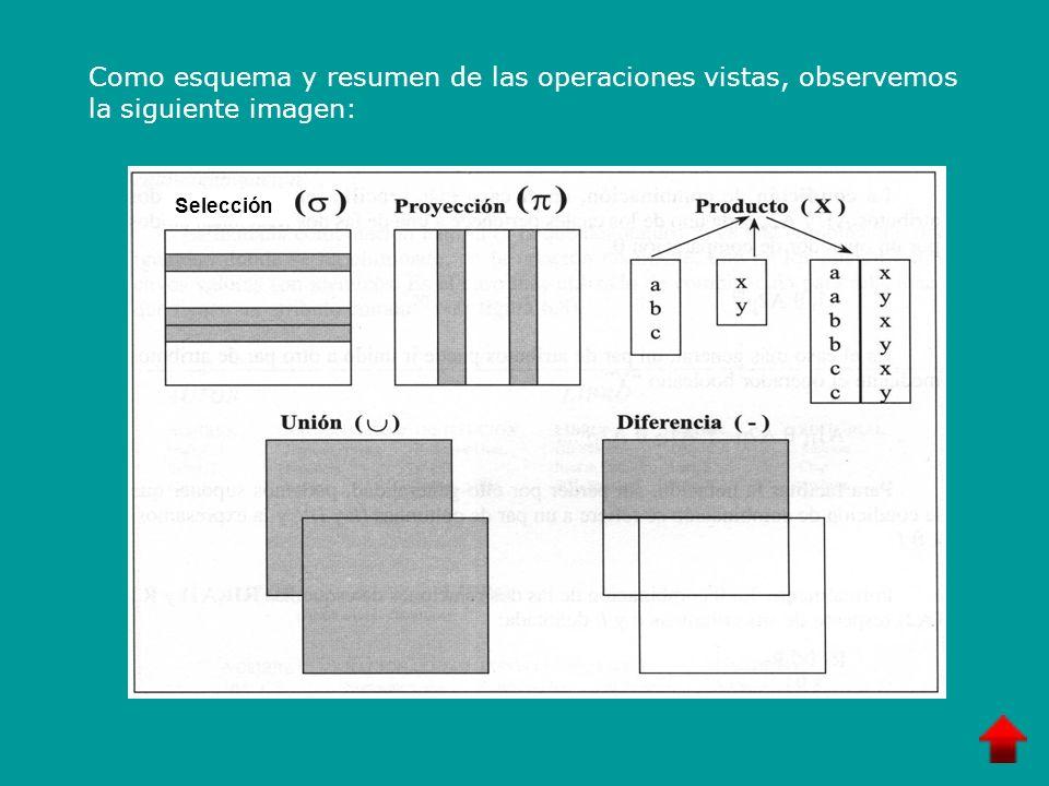Como esquema y resumen de las operaciones vistas, observemos la siguiente imagen: Selección