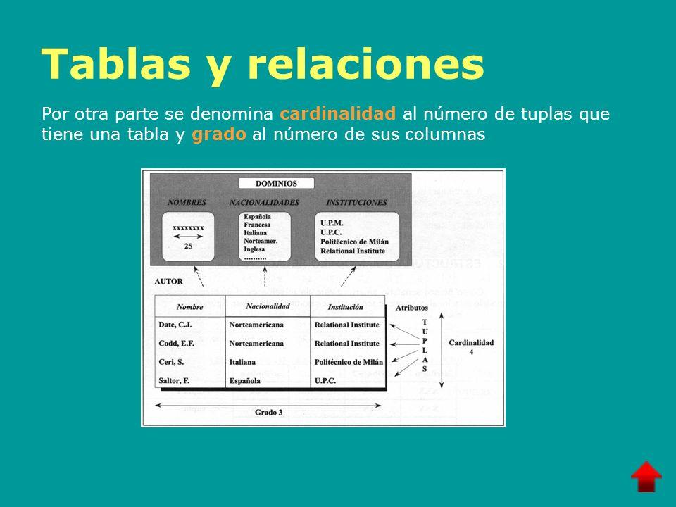 Tablas y relaciones (cont.) Se exige, además, que para todas las relaciones los dominios de todos los atributos sean atómicos, esto es, indivisibles Por otra parte, es posible que varios atributos tengan el mismo dominio, p.