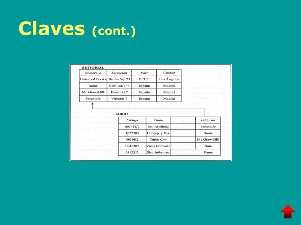 Intersección de conjuntos Operación binaria La intersección de dos relaciones compatibles en su esquema, es otra relación definida sobre el mismo esquema que contiene las tuplas comunes a ambas