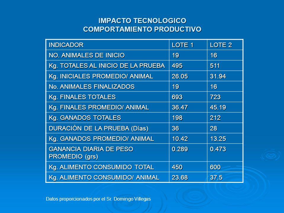 IMPACTO TECNOLOGICO COMPORTAMIENTO PRODUCTIVO INDICADOR LOTE 1 LOTE 2 NO. ANIMALES DE INICIO 1916 Kg. TOTALES AL INICIO DE LA PRUEBA 495511 Kg. INICIA
