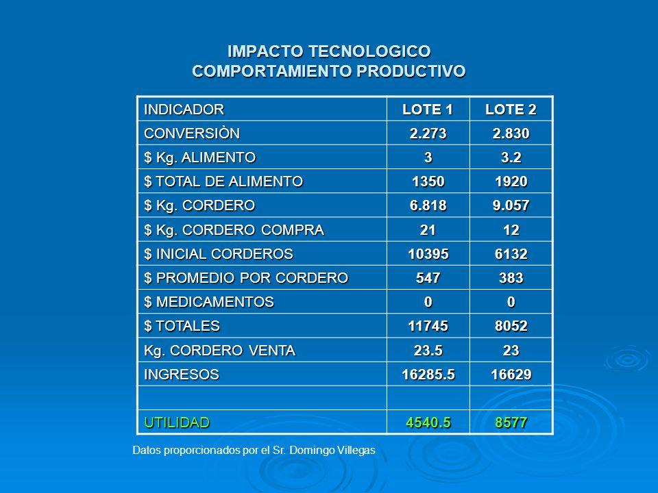 IMPACTO TECNOLOGICO COMPORTAMIENTO PRODUCTIVO INDICADOR LOTE 1 LOTE 2 CONVERSIÒN2.2732.830 $ Kg. ALIMENTO 33.2 $ TOTAL DE ALIMENTO 13501920 $ Kg. CORD