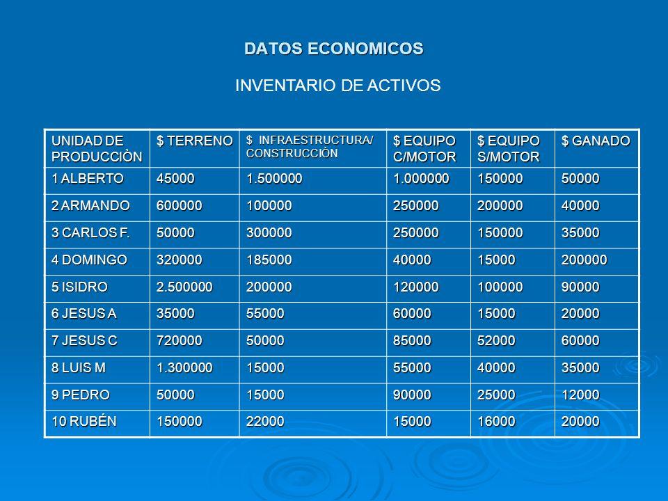 DATOS ECONOMICOS UNIDAD DE PRODUCCIÒN $ TERRENO $ INFRAESTRUCTURA/ CONSTRUCCIÒN $ EQUIPO C/MOTOR $ EQUIPO S/MOTOR $ GANADO 1 ALBERTO 450001.5000001.00