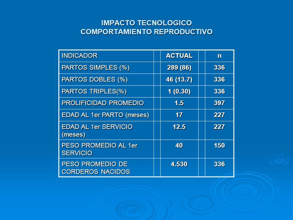IMPACTO TECNOLOGICO COMPORTAMIENTO REPRODUCTIVO INDICADORACTUALn PARTOS SIMPLES (%) 289 (86) 336 PARTOS DOBLES (%) 46 (13.7) 336 PARTOS TRIPLES(%) 1 (
