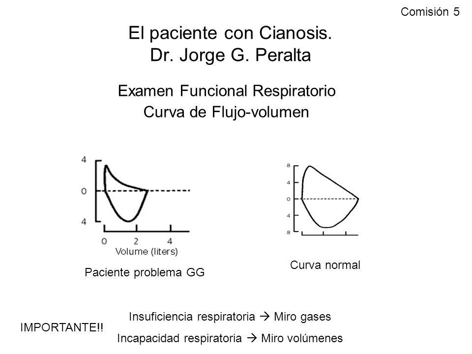 El paciente con Cianosis. Dr. Jorge G. Peralta Examen Funcional Respiratorio Curva de Flujo-volumen Paciente problema GG Curva normal Insuficiencia re