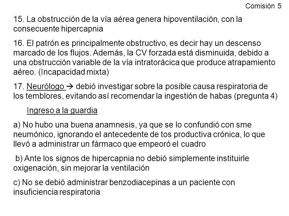 15. La obstrucción de la vía aérea genera hipoventilación, con la consecuente hipercapnia 16. El patrón es principalmente obstructivo, es decir hay un