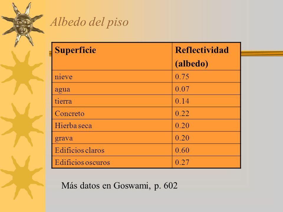 Albedo del piso SuperficieReflectividad (albedo) nieve0.75 agua0.07 tierra0.14 Concreto0.22 Hierba seca0.20 grava0.20 Edificios claros0.60 Edificios o