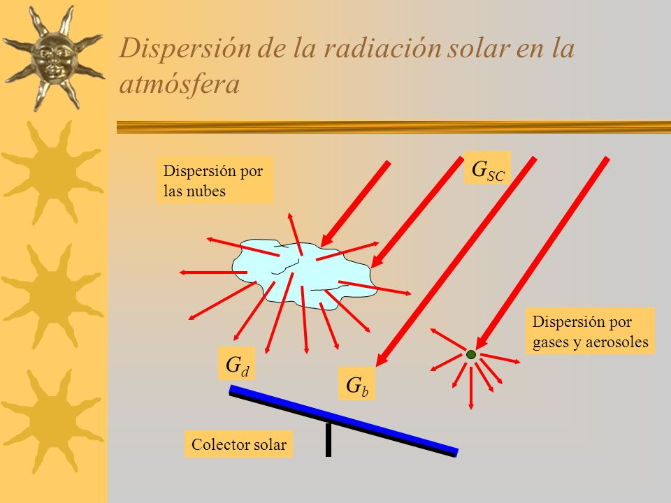 Medición con un piranómetro GdGd GbGb GdGd GbGb Dispositivo de sombreado G h = G b cos z + G d G = G d z Radiación Global Radiación Difusa