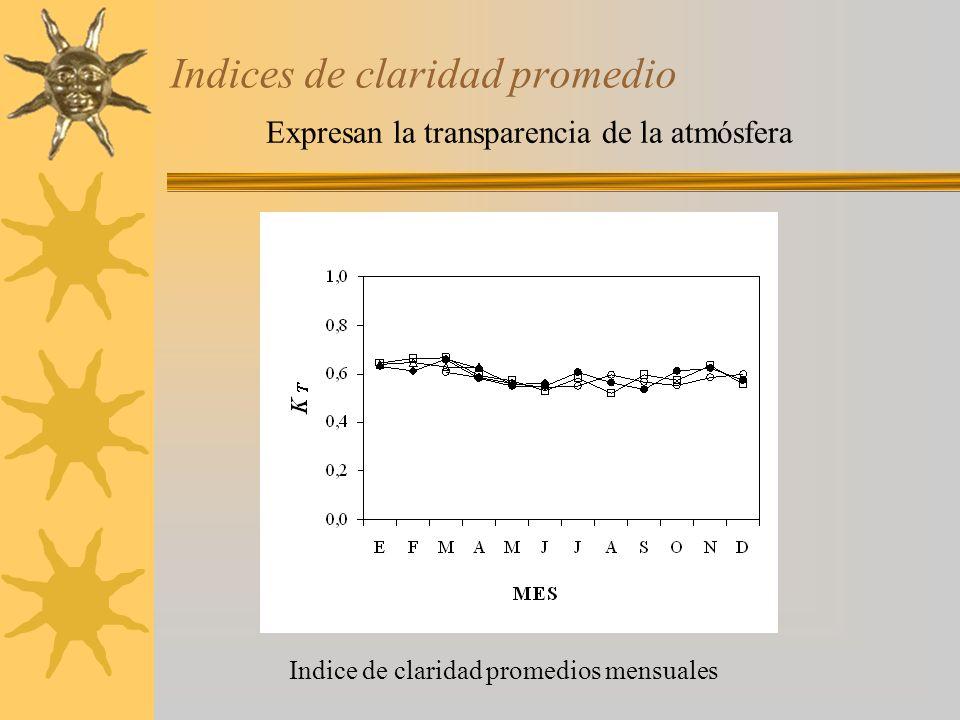 Modelo de Collares-Pereira y Rabl (1971) Calcula irradiación difusa promedio mensual si se conoce la global Indice de claridad promedio mensual Angulo horario de anochecer