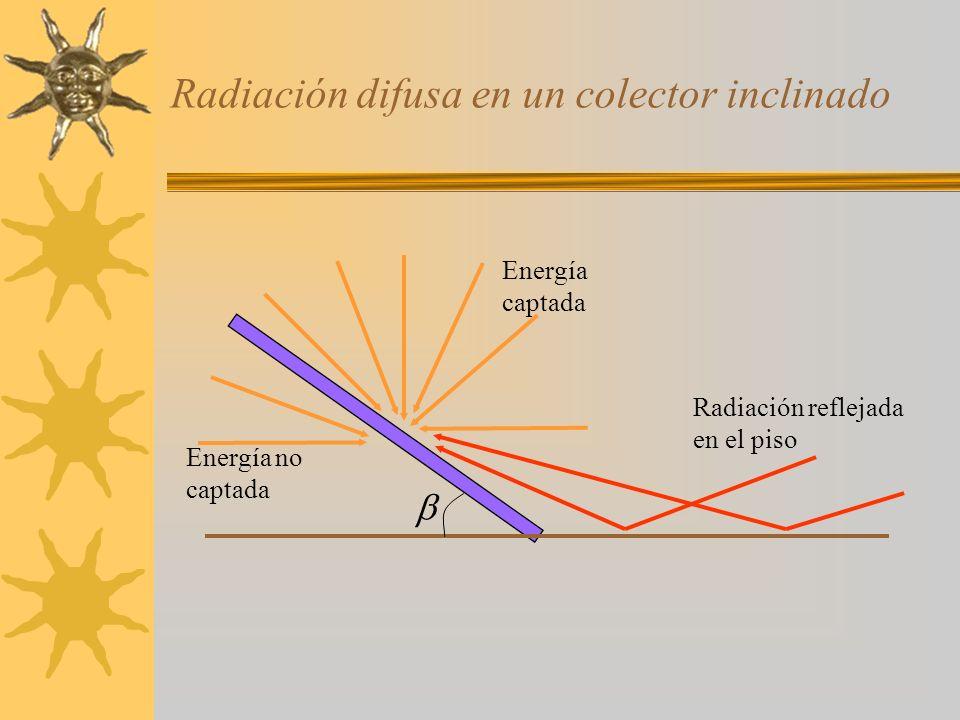 Radiación difusa en un colector inclinado Energía no captada Energía captada Radiación reflejada en el piso