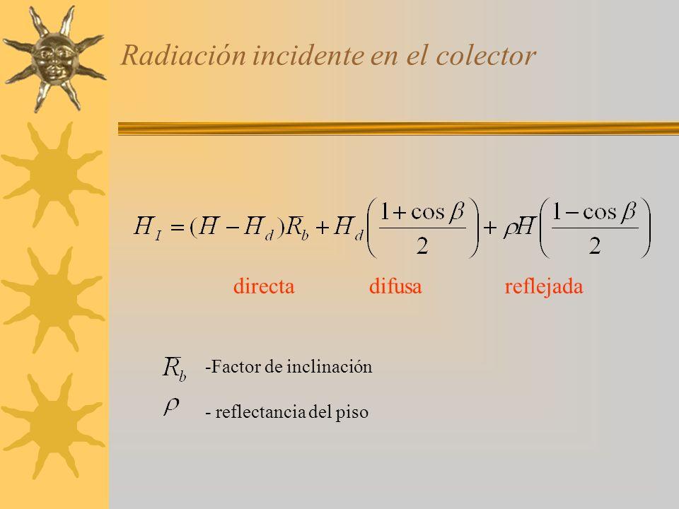 Factor de inclinación ene1.36jul0.89 feb1.22ago0.95 mar1.08sep1.04 abr1.00oct1.17 may0.92nov1.30 jun0.87dic1.39 Tabla de factores de inclinación para latitud 20º y Colector inclinado a 20º Tablas más completas en Goswami, p.