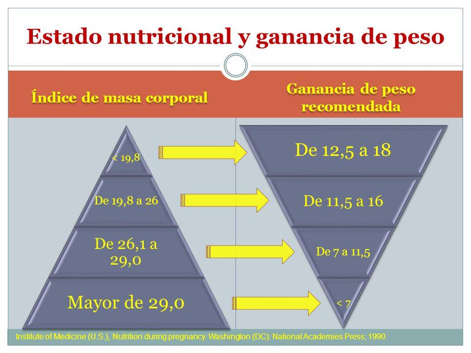 Estado nutricional y ganancia de peso Índice de masa corporal < 19,8 De 19,8 a 26 De 26,1 a 29,0 Mayor de 29,0 Ganancia de peso recomendada De 12,5 a