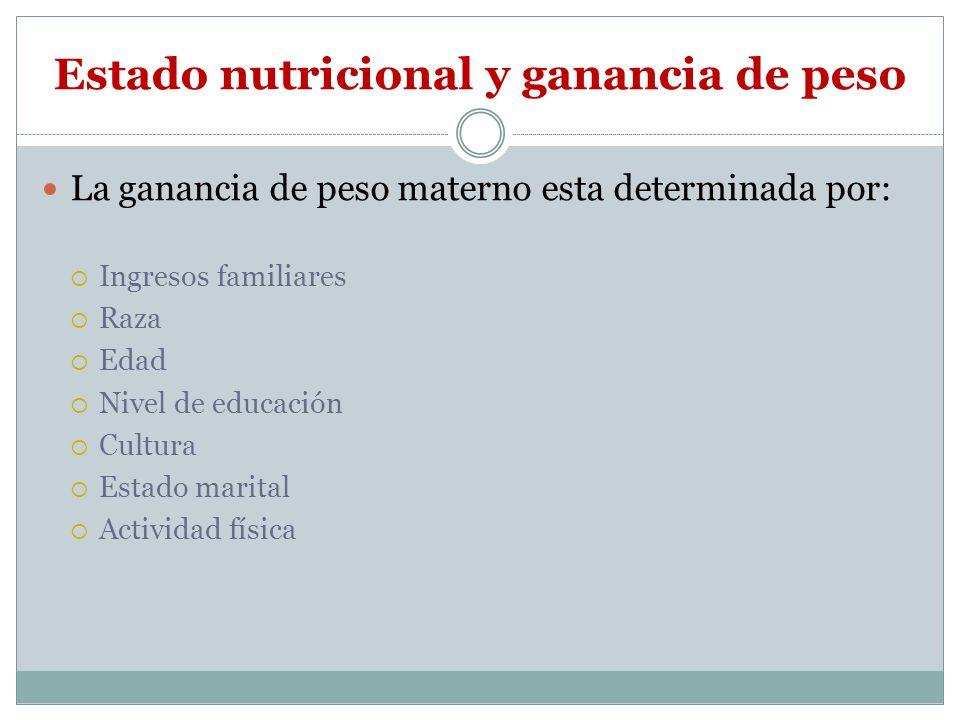 Estado nutricional y ganancia de peso La ganancia de peso materno esta determinada por: Ingresos familiares Raza Edad Nivel de educación Cultura Estad