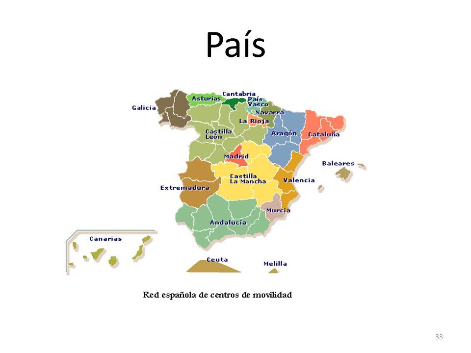 País OrigenFrancés (pays lat í n: page(n)sis ) EjemploEl país donde vivo UsoMucho; p.e. Hablar de la economía o política de un país Abreviación Número