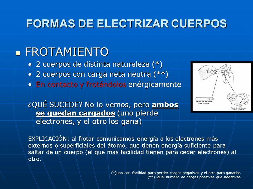 FORMAS DE ELECTRIZAR CUERPOS FROTAMIENTO FROTAMIENTO CONTACTO CONTACTO INDUCCIÓN INDUCCIÓN
