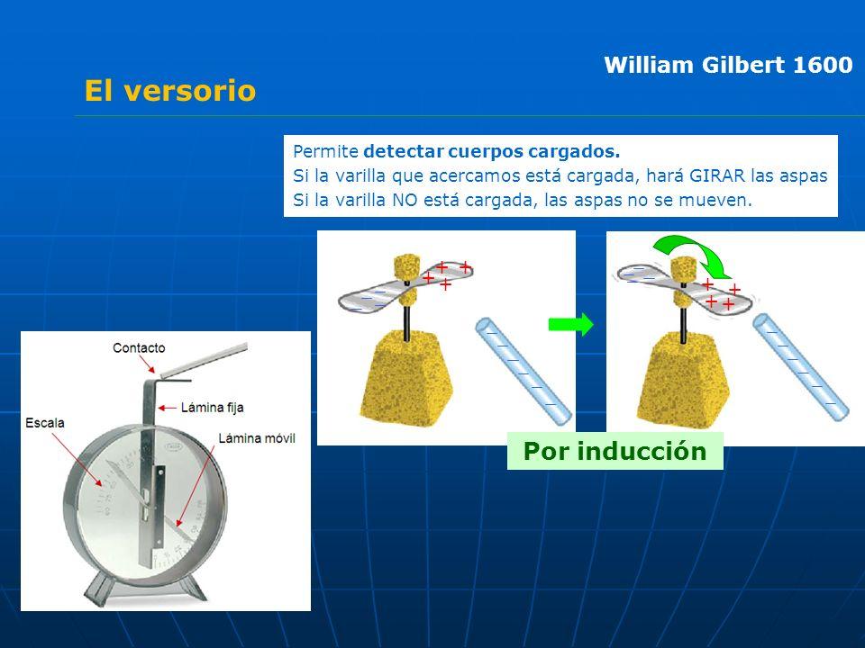 El péndulo eléctrico ++++ ++++ + + + + + + + + + + ATRACCIÓN REPULSIÓN Coulomb 1780 El péndulo eléctrico permite comprobar si dos cuerpos que acercamo