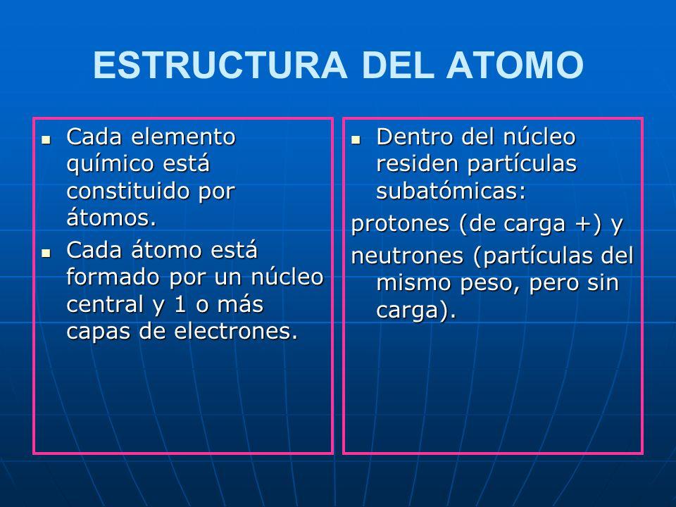 Ya vimos las leyes clásicas de la Química, algunos descubrimientos fundamentales que respaldan la existencia del átomo, ahora introduzcámonos en la es
