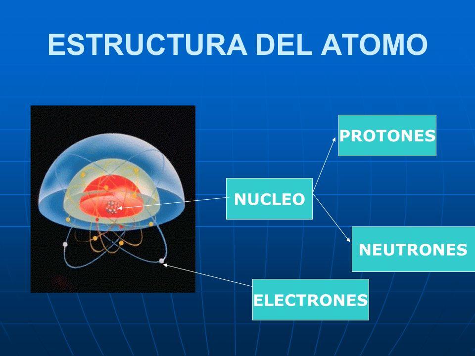 ESTRUCTURA DEL ATOMO Cada elemento químico está constituido por átomos. Cada elemento químico está constituido por átomos. Cada átomo está formado por